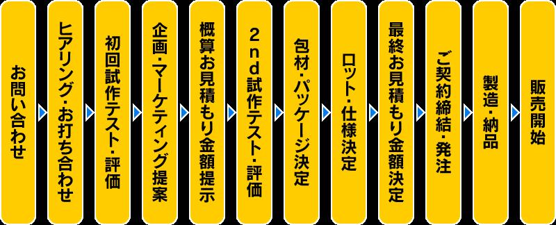 製品開発の主なプロセス